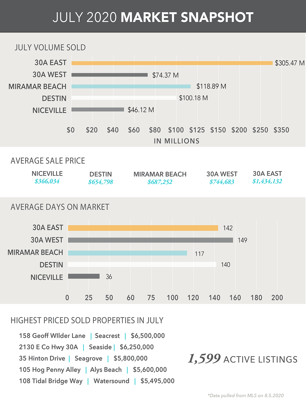July 2020 Market Snapshot Infographic
